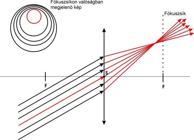 Az optikai tengellyel szöget bezáróan 6811a6b1c7